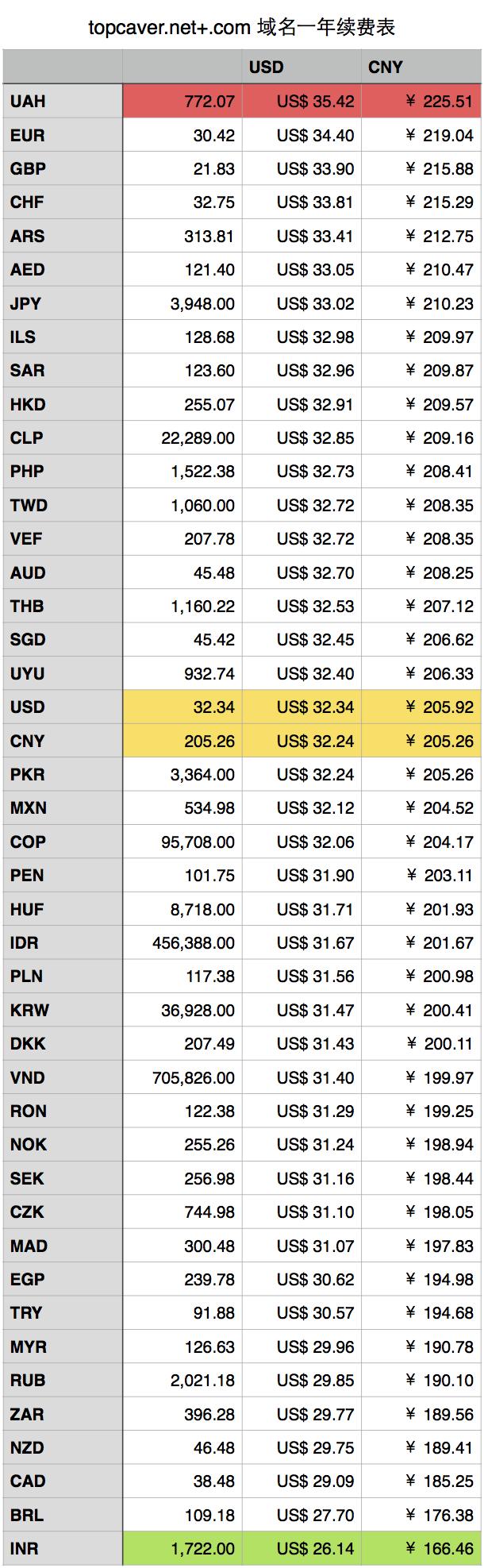在Godaddy消费,使用哪种货币最合适?